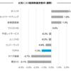 お気入り銘柄の株価変動(6月5日週)