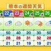 梅雨入り最も遅い記録に??