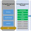 PackageManagement (aka. OneGet) の利用時の簡単な注意
