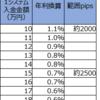 【トラリピ3すくみ検証】トラリピハーフ&ハーフ完全検証:14週目(7/13)。年利換算0.7%です。過去最高の通算プラスで次の仕込みを開始。