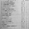 関西地区の視聴率 (1/16―1/22)