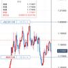 2020/10/14のポジション(EUR/USD)