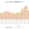 週間成績【第41週目】年初来比+47.91%(先週比+17.38%)