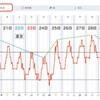 【週間カラダ予報】「夏至」太陽は高く、気象は水平的に