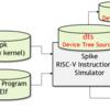 RISC-Vブート時のDevice TreeをParseする仕組み