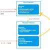KomercoとFirebaseの話【前編】 - Firestoreの設計パターン