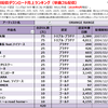 ORANGE RANGEの配信ダウンロード売上ランキング