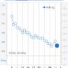 2019年6月まとめ〜途中経過はダイエット成功‼︎食事制限とウォーキングで26日間で-6.4kg達成‼︎