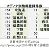 朝日新聞の誤報問題と新たなメディアの勃興