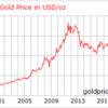 金や原油などの商品への投資について_リスクヘッジは必要か?