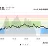 ジョギング8.5km・眠い、暑い、脚が重い…。