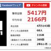 12月のYouTubeの広告単価は、高い。