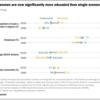 シングルの米国人が、過去30年で3割から4割に増加