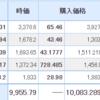 【2021年8月17日投資結果】日本株も米国株も厳しい結果に・・・