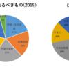 2019年度 つまがり俊明 市政アンケート結果概要