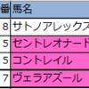 【東京・京都】新偏差値予想表・厳選軸馬 2020/5/31(日)