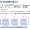 第40回 Elasticsearch勉強会で「Searchable Snapshot」について発表しました