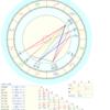 ヘリオセントリック占星術