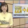 奈良の母体搬送の統計とこぼれ話