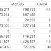 フィスコ、ネクスG、CAICA、クシムの資金繰りについて