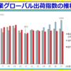 平成27年度グローバル出荷指数;日本国内の拠点からの出荷(国内出荷)が前年度比マイナスでも、海外出荷の増加により、2年連続でプラス。供給、需要両面でのグローバル化は進むが、日本への逆輸入比率は5年前と比べると低下。