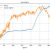 将棋AIの進捗 その41(1サイクルあたりの生成局面数)