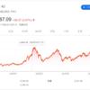成長市場に株式投資をするのは正しい - フランス、アメリカの株式