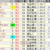 第33回フェアリーステークス(GIII)