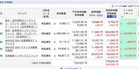 【ほったらかし投資】つみたてNISAは+5万円になりました。