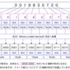 二進化十進数 (BCD:Binary-coded decimal )の特殊系DPD(Densely packed decimal )、BID(Binary Integer Decimal)というものも存在するらしいですが、まずはBCDを