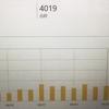 令和なる時代へ そしてブログを書いて4ヶ月経過・・・ 未だに総アクセス数が5000いかないwww(汗)