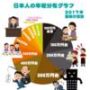 memo: 日本人の年収分布グラフ