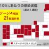 5月14日(金)10万人当たり感染者数福島県は24・54人ステージⅣ、