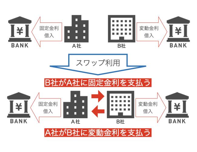【Learning32】案外難しくない?!先物取引をわかり易く解説