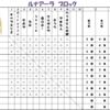 第15回カントーポケモンオフ 結果