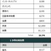 アメリカニューヨーク駐在員の生活費出費2019年6月