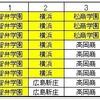 【夏の甲子園・高校野球】昨日に続き、きょうも試合は中止に…。