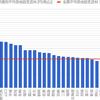 ZOZOTOWNの送料自由とデータの見せ方とか。
