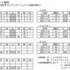 ビルボードジャパンアルバムチャートで初登場したYOASOBIとSixTONES、ソングスチャートの動向が対照的な件