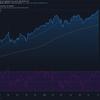 2021-7-7 週明け米国株の状況
