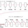 【5分講義・自然言語処理#2】機械翻訳システムの内部に迫る