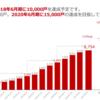 株式投資 企業分析〜AMBITION〜No.2