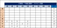 【横浜DeNA】1軍昇格の楠本泰史・ファームで取り組んでいたこと【ファームデータ】