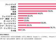 ジャニヲタ2,571人に聞きました! ジャニヲタが選ぶベストスキンケアとは #ジャニヲタとコスメ 番外編