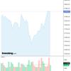 2020-08-22 今週の米国株状況