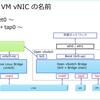 Nutanix AHV での CVM / UVM の vNIC。