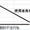 民法 「不法行為」 ~宅建試験勉強~