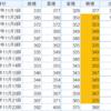 日本和装ホールディングス (2499)が大幅増益の発表と株価の動き 3