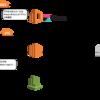 Amazon Elasticsearch Service の Kibana にプロキシ経由でアクセスする考察