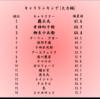 【サムスピ】キャラランク[火力編]<覇王丸と幻十郎のワンツーフィニッシュ>